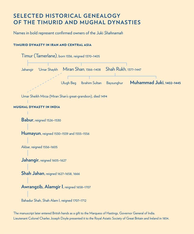 Timurid Mughal chronology