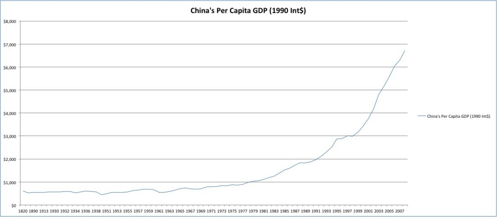 China's GDP/Capita over time